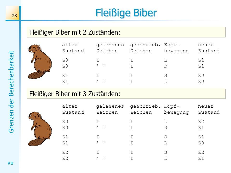 KB Grenzen der Berechenbarkeit 23 Fleißige Biber alter gelesenes geschrieb. Kopf- neuer Zustand Zeichen Zeichen bewegung Zustand Z0 I I L Z1 Z0 ' ' I