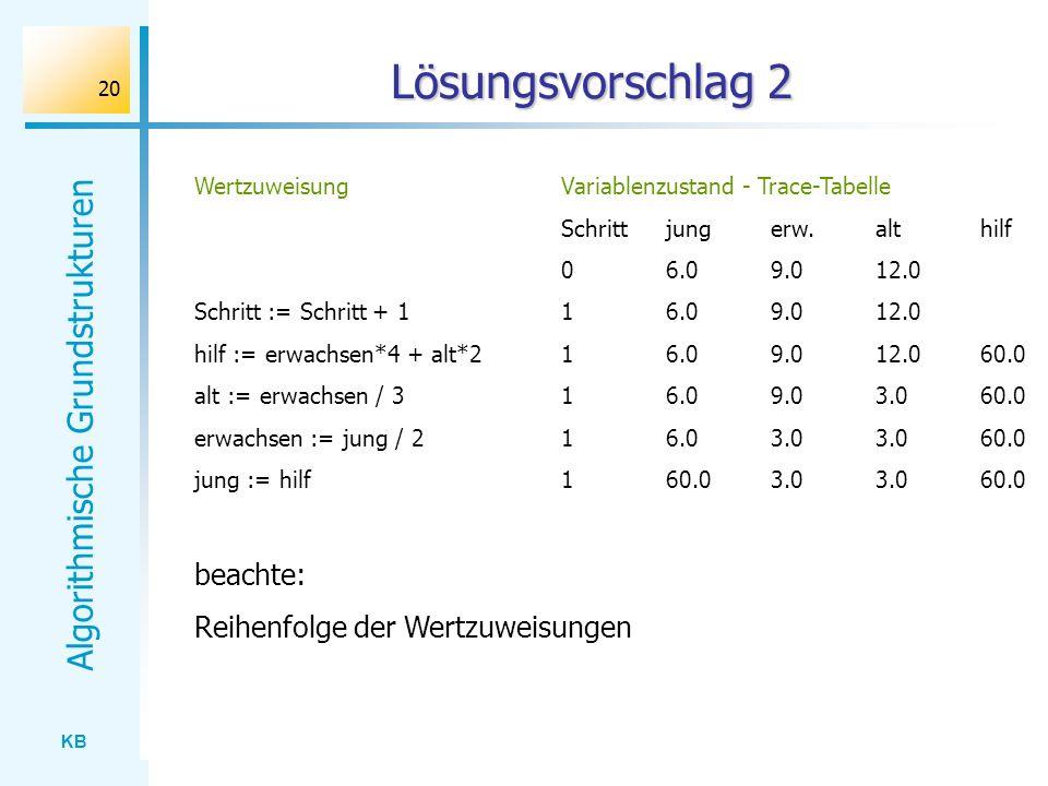 KB Algorithmische Grundstrukturen 20 Lösungsvorschlag 2 Variablenzustand - Trace-Tabelle Schrittjungerw.althilf 06.09.012.0 16.09.012.0 16.09.012.060.