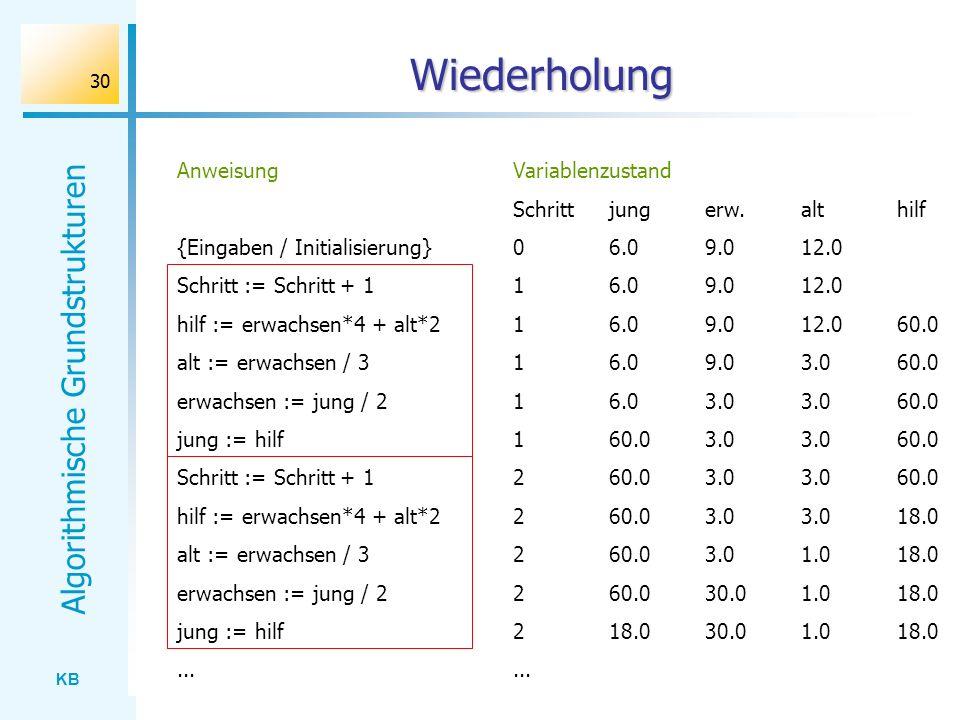 KB Algorithmische Grundstrukturen 30 Wiederholung Variablenzustand Schrittjungerw.althilf 06.09.012.0 16.09.012.0 16.09.012.060.0 16.09.03.060.0 16.03
