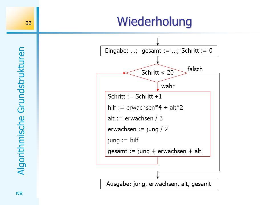 KB Algorithmische Grundstrukturen 32 Wiederholung Eingabe:...; gesamt :=...; Schritt := 0 Schritt := Schritt +1 hilf := erwachsen*4 + alt*2 alt := erw