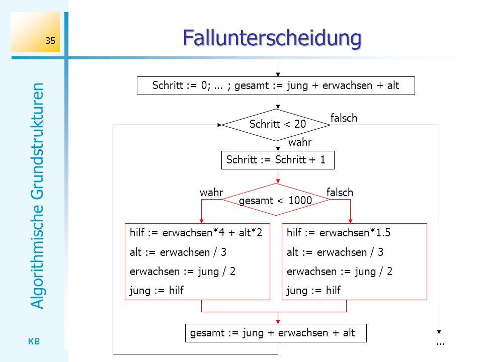 KB Algorithmische Grundstrukturen 35 Fallunterscheidung Schritt := 0;... ; gesamt := jung + erwachsen + alt hilf := erwachsen*4 + alt*2 alt := erwachs