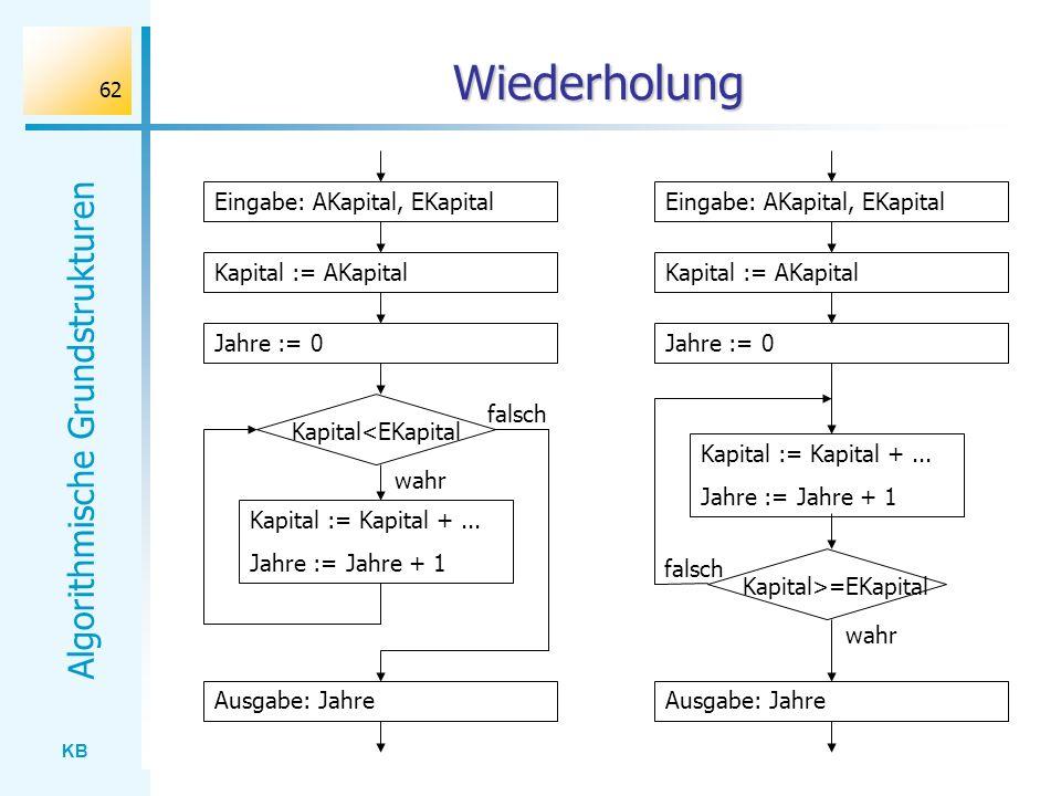 KB Algorithmische Grundstrukturen 62 falsch Wiederholung Kapital<EKapital wahr Kapital := Kapital +... Jahre := Jahre + 1 Eingabe: AKapital, EKapital