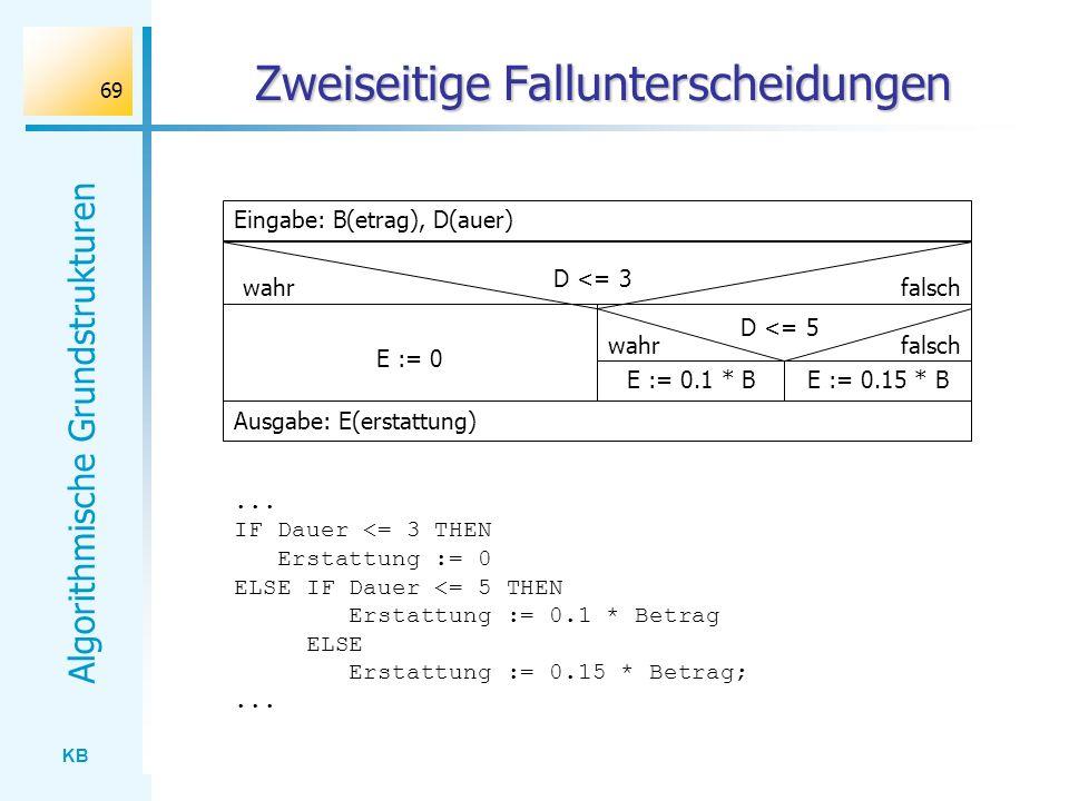 KB Algorithmische Grundstrukturen 69 Zweiseitige Fallunterscheidungen Ausgabe: E(erstattung) Eingabe: B(etrag), D(auer) D <= 3 D <= 5 E := 0.1 * BE :=