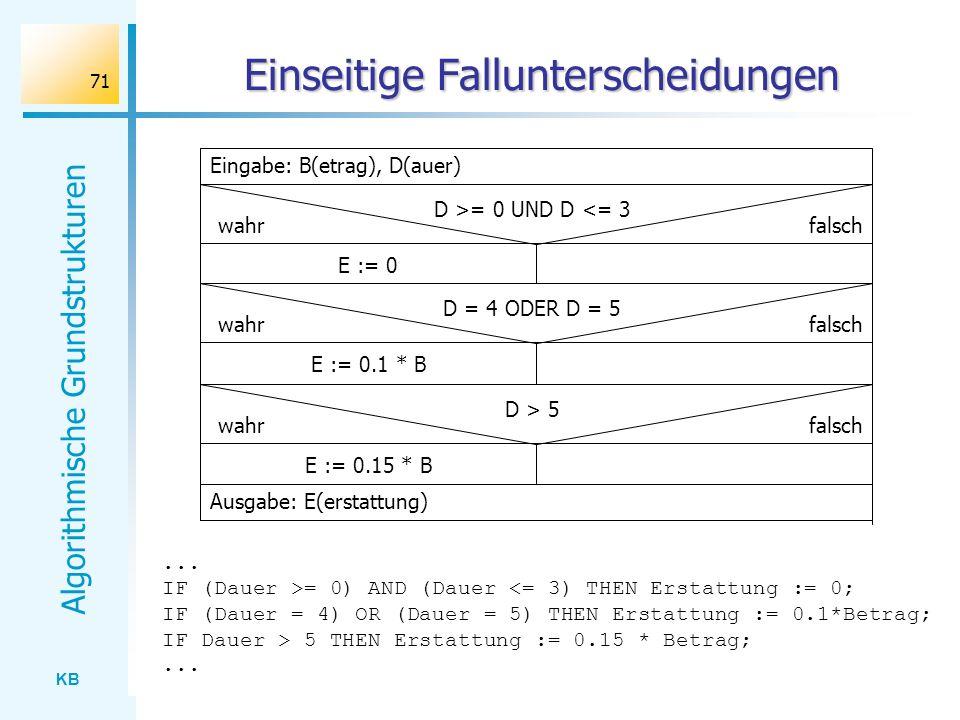 KB Algorithmische Grundstrukturen 71 Einseitige Fallunterscheidungen Ausgabe: E(erstattung) Eingabe: B(etrag), D(auer) D >= 0 UND D <= 3 E := 0 wahrfa