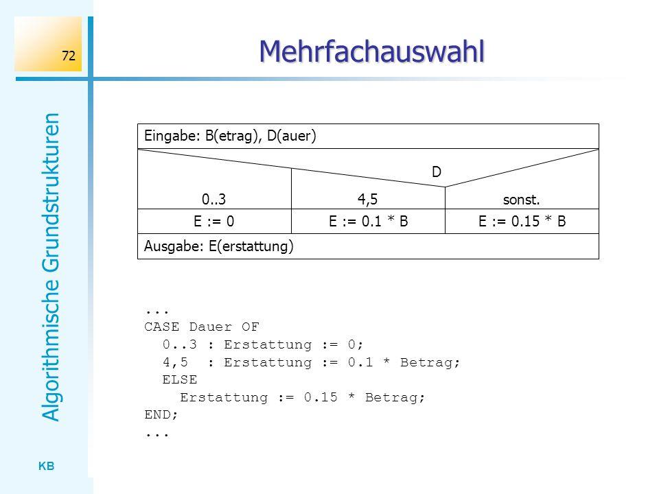 KB Algorithmische Grundstrukturen 72 Mehrfachauswahl Ausgabe: E(erstattung) Eingabe: B(etrag), D(auer) D 0..3 E := 0E := 0.1 * BE := 0.15 * B... CASE