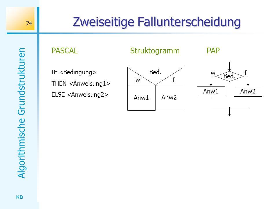 KB Algorithmische Grundstrukturen 74 Zweiseitige Fallunterscheidung IF THEN ELSE PASCAL Bed. w f StruktogrammPAP Anw1 Anw2 Bed. Anw1 Anw2 wf