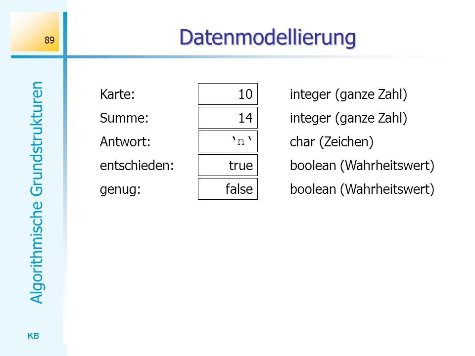 KB Algorithmische Grundstrukturen 89 Datenmodellierung Karte: integer (ganze Zahl) Summe:integer (ganze Zahl) Antwort:char (Zeichen) entschieden:boole