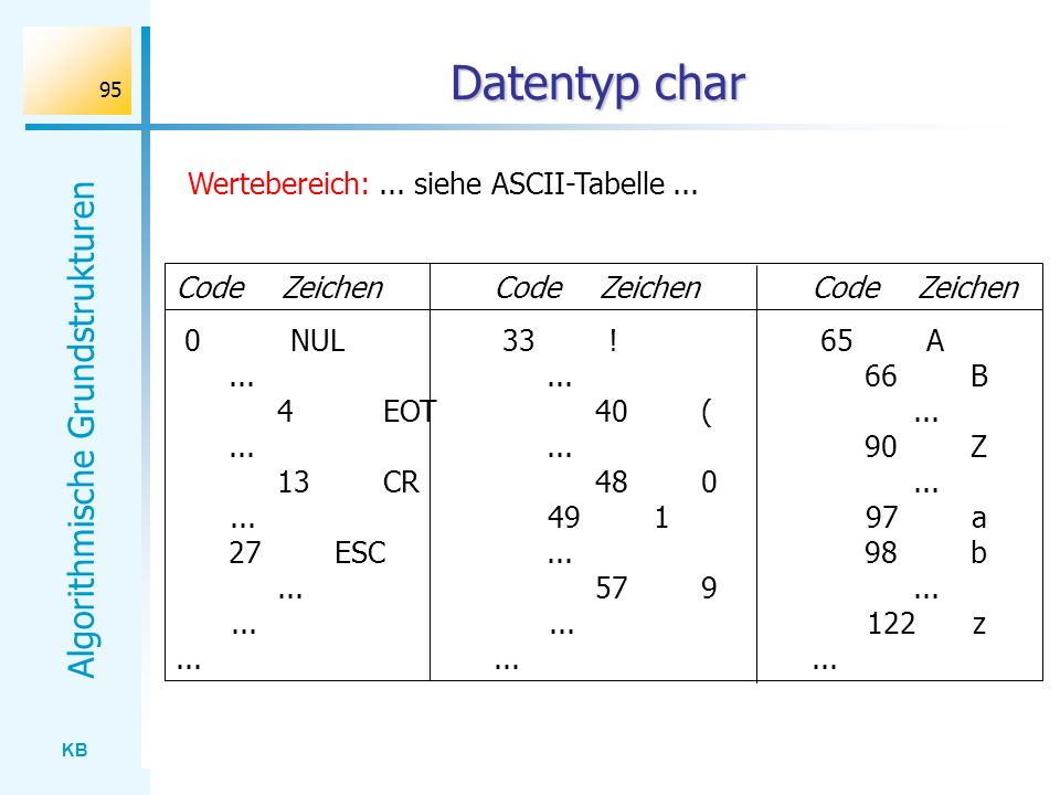 KB Algorithmische Grundstrukturen 95 Datentyp char Wertebereich:... siehe ASCII-Tabelle... CodeZeichenCodeZeichenCodeZeichen 0NUL33!65A......66B 4EOT4