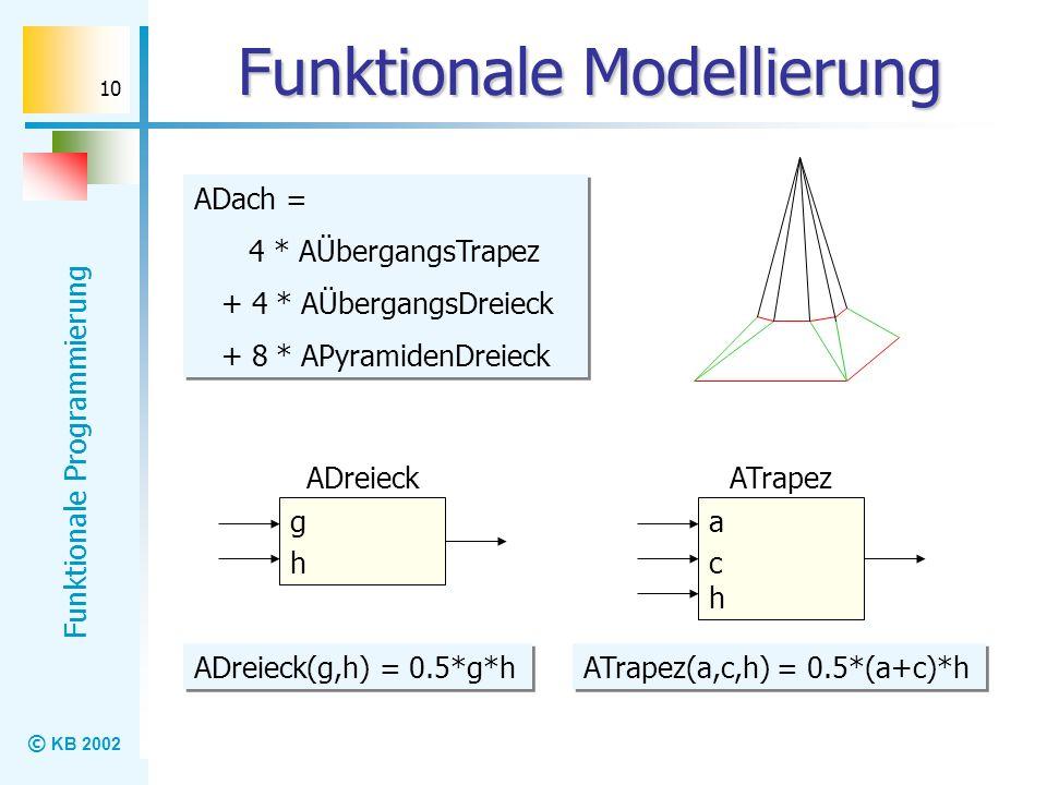 © KB 2002 Funktionale Programmierung 10 Funktionale Modellierung ADach = 4 * AÜbergangsTrapez + 4 * AÜbergangsDreieck + 8 * APyramidenDreieck ADach =
