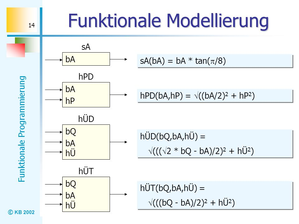 © KB 2002 Funktionale Programmierung 14 Funktionale Modellierung bA sA bA hP hPD bQ bA hÜD hÜ bQ bA hÜT hÜ sA(bA) = bA * tan( /8) hPD(bA,hP) = ((bA/2)