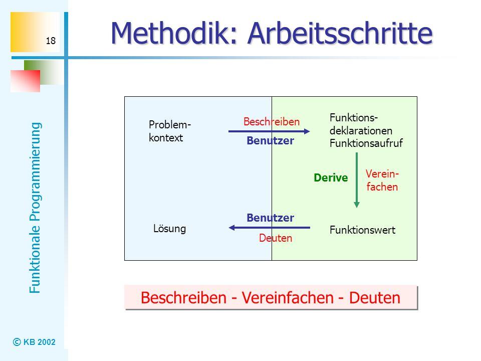 © KB 2002 Funktionale Programmierung 18 Methodik: Arbeitsschritte Beschreiben - Vereinfachen - Deuten Derive Funktions- deklarationen Funktionsaufruf