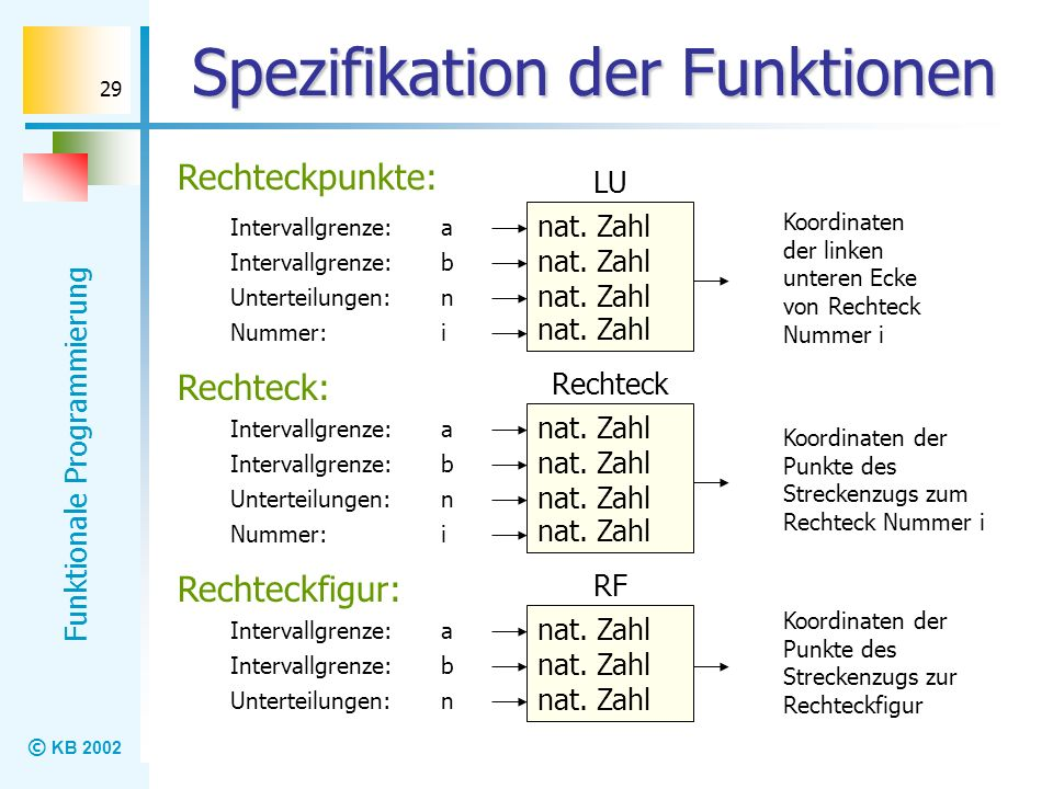 © KB 2002 Funktionale Programmierung 29 Spezifikation der Funktionen Rechteckpunkte: nat. Zahl LU nat. Zahl a Intervallgrenze: n i Koordinaten der lin