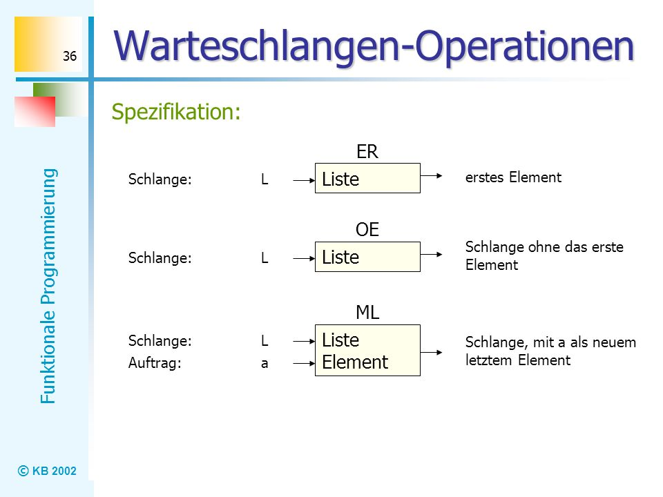 © KB 2002 Funktionale Programmierung 36 Warteschlangen-Operationen Spezifikation: Liste ER L erstes Element Schlange: Liste OE L Schlange ohne das ers