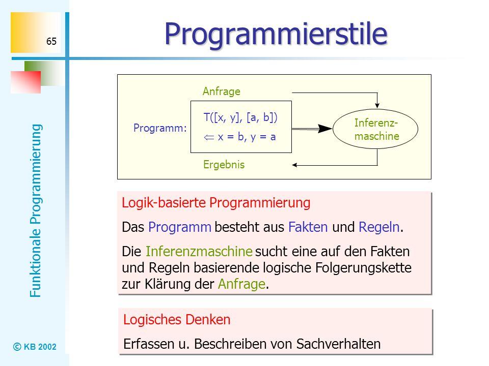 © KB 2002 Funktionale Programmierung 65 Programmierstile Ergebnis Inferenz- maschine Anfrage Programm: T([x, y], [a, b]) x = b, y = a Logik-basierte P