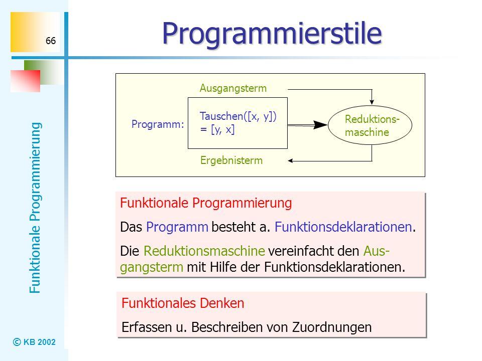 © KB 2002 Funktionale Programmierung 66 Programmierstile Ergebnisterm Reduktions- maschine Ausgangsterm Programm: Tauschen([x, y]) = [y, x] Funktional