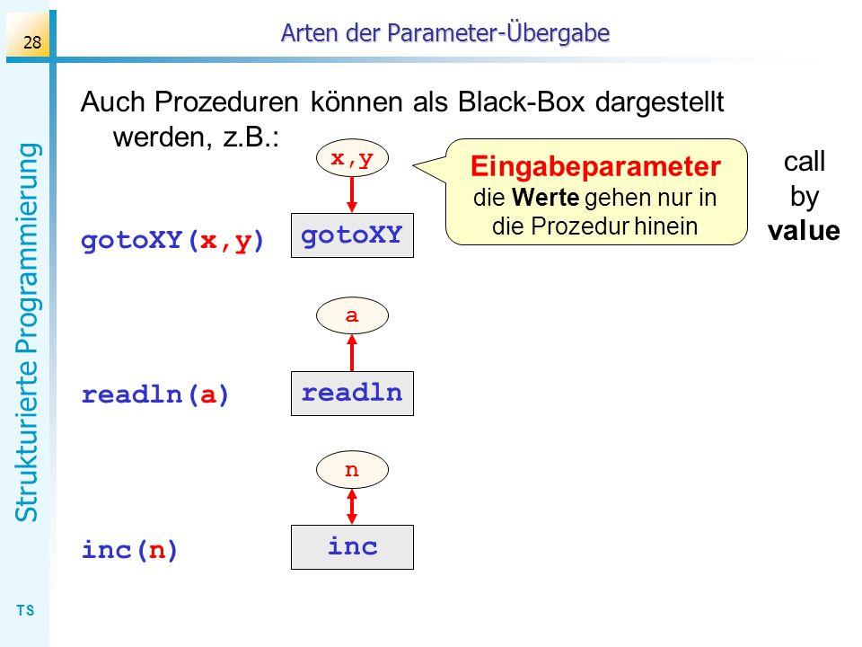 TS Strukturierte Programmierung 28 Arten der Parameter-Übergabe Auch Prozeduren können als Black-Box dargestellt werden, z.B.: gotoXY(x,y) readln(a) i