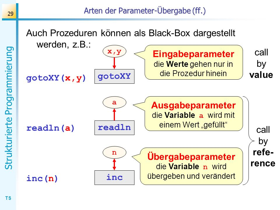 TS Strukturierte Programmierung 29 Arten der Parameter-Übergabe (ff.) Auch Prozeduren können als Black-Box dargestellt werden, z.B.: gotoXY(x,y) readl
