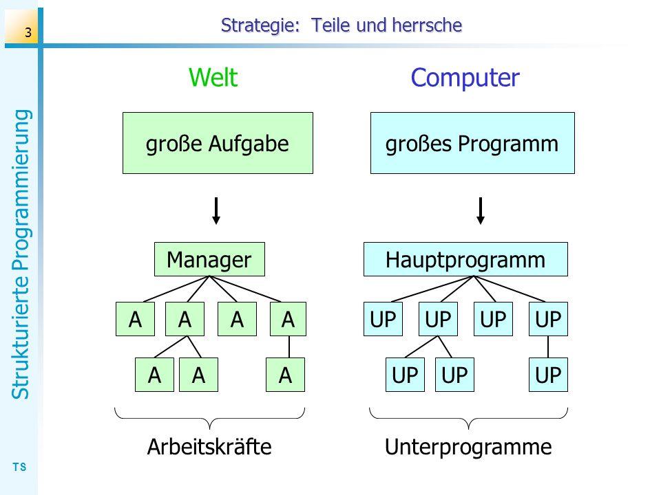 TS Strukturierte Programmierung 3 Strategie: Teile und herrsche große Aufgabegroßes Programm Manager A Hauptprogramm Welt Computer UP Unterprogramme A