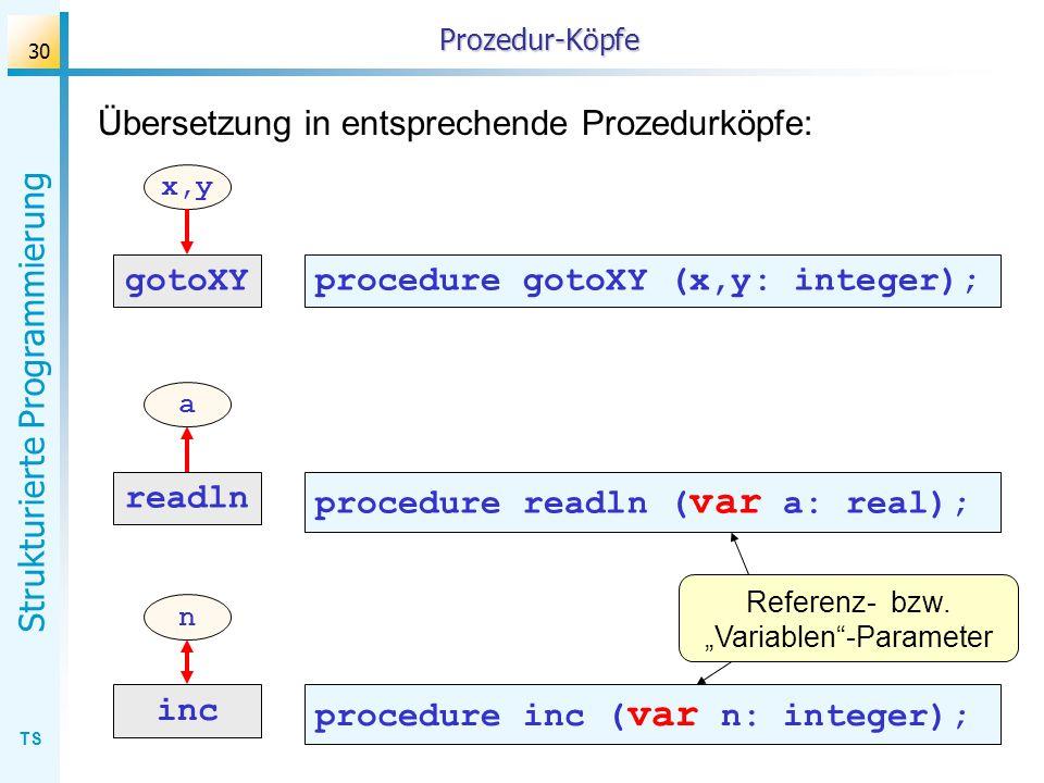 TS Strukturierte Programmierung 30 Prozedur-Köpfe gotoXY x,y readln a inc n Übersetzung in entsprechende Prozedurköpfe: procedure gotoXY (x,y: integer