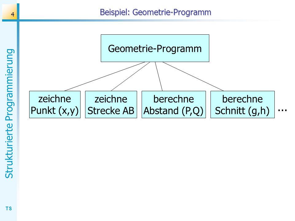 TS Strukturierte Programmierung 4 Beispiel: Geometrie-Programm Geometrie-Programm zeichne Punkt (x,y) zeichne Strecke AB berechne Abstand (P,Q) berech