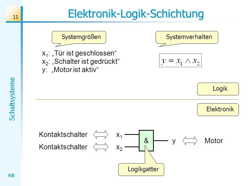 KB Schaltsysteme 11 Elektronik-Logik-Schichtung Logik x1x1 & x2x2 y Kontaktschalter Motor Logikgatter x 1 : Tür ist geschlossen x 2 : Schalter ist gedrückt y: Motor ist aktiv SystemgrößenSystemverhalten Elektronik