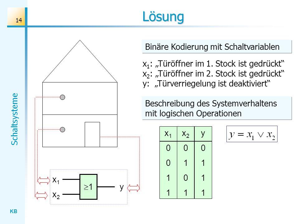 KB Schaltsysteme 14 Lösung x 1 : Türöffner im 1. Stock ist gedrückt x 2 : Türöffner im 2. Stock ist gedrückt y: Türverriegelung ist deaktiviert x10011