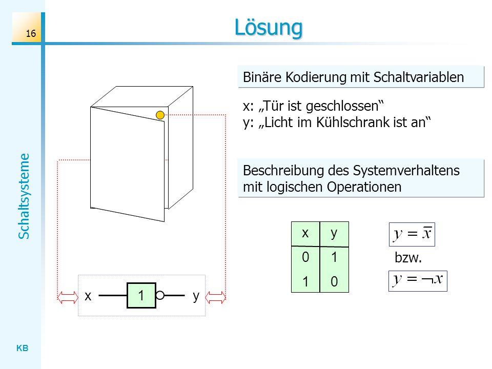 KB Schaltsysteme 16 Lösung x: Tür ist geschlossen y: Licht im Kühlschrank ist an x01x01 y10y10 x1y Binäre Kodierung mit Schaltvariablen Beschreibung des Systemverhaltens mit logischen Operationen bzw.