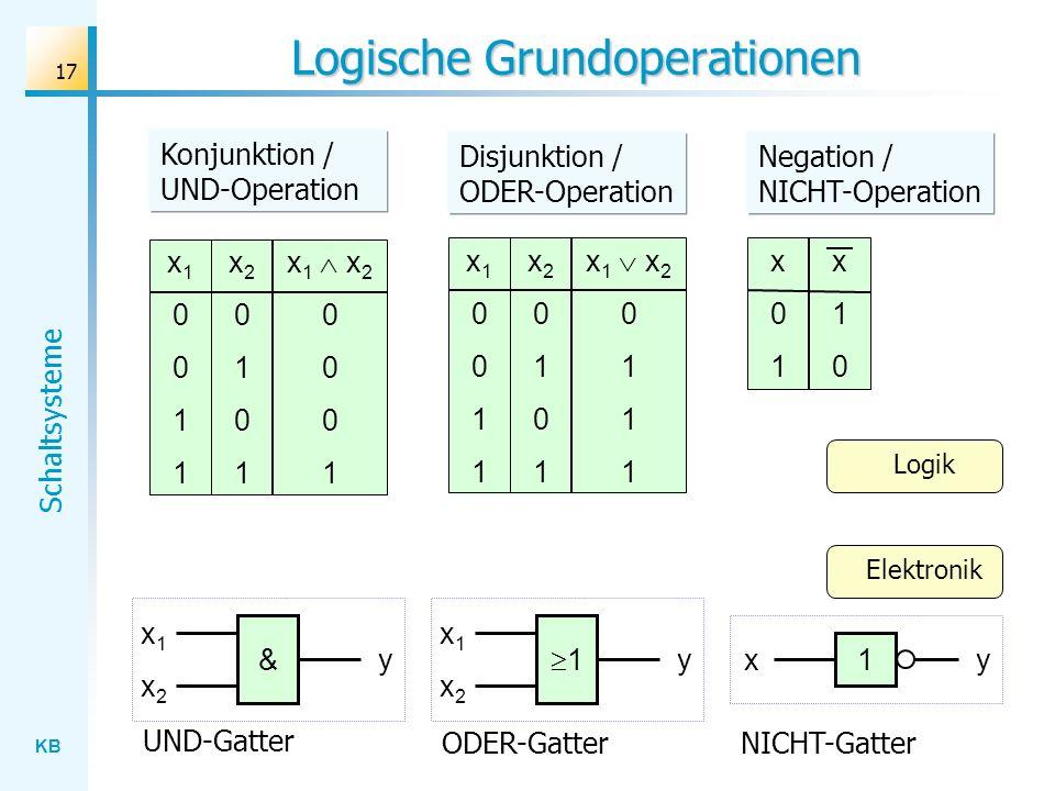 KB Schaltsysteme 17 Logische Grundoperationen x10011x10011 x20101x20101 x 1 x 2 0 1 x10011x10011 x20101x20101 x 1 x 2 0 1 x01x01 x10x10 x1x1 1 x2x2 y