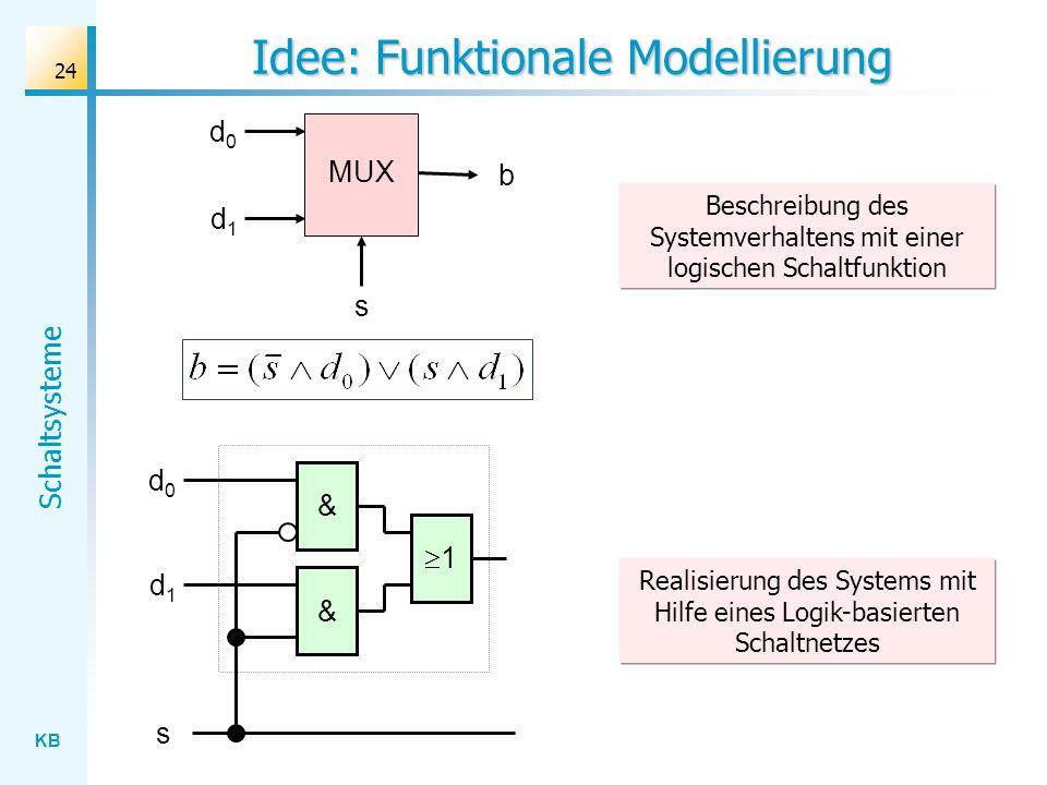 KB Schaltsysteme 24 Idee: Funktionale Modellierung s MUX d0d0 d1d1 b 1 d0d0 d1d1 s & & Realisierung des Systems mit Hilfe eines Logik-basierten Schalt