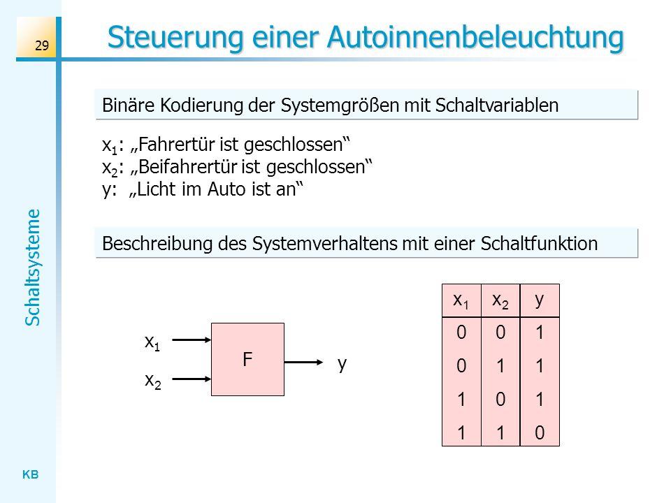 KB Schaltsysteme 29 Steuerung einer Autoinnenbeleuchtung x 1 : Fahrertür ist geschlossen x 2 : Beifahrertür ist geschlossen y: Licht im Auto ist an x10011x10011 x20101x20101 y1110y1110 F x1x1 x2x2 y Binäre Kodierung der Systemgrößen mit Schaltvariablen Beschreibung des Systemverhaltens mit einer Schaltfunktion