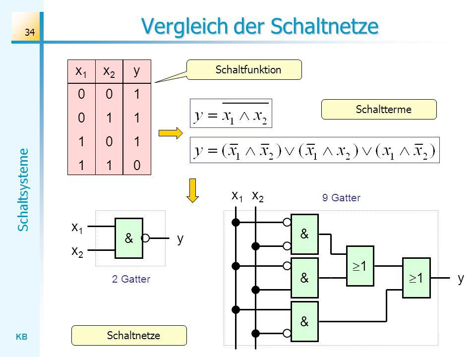 KB Schaltsysteme 34 Vergleich der Schaltnetze x1x1 x2x2 y & & & 1 1 x1x1 & x2x2 y x10011x10011 x20101x20101 y1110y1110 2 Gatter 9 Gatter Schaltfunktion Schaltterme Schaltnetze