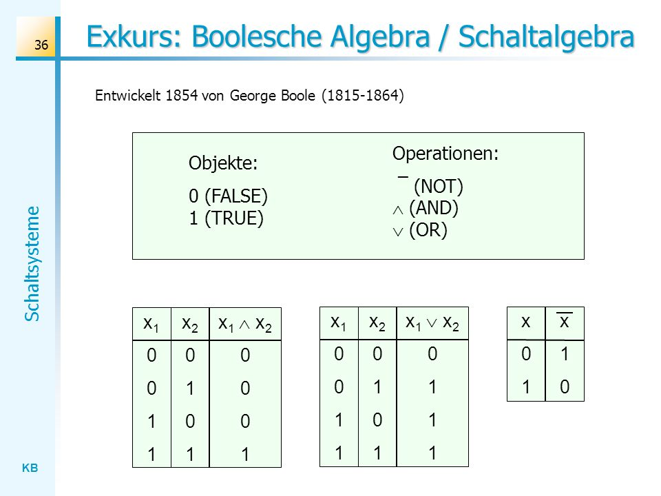 KB Schaltsysteme 36 Exkurs: Boolesche Algebra / Schaltalgebra Objekte: 0 (FALSE) 1 (TRUE) Operationen: ¯ (NOT) (AND) (OR) x10011x10011 x20101x20101 x