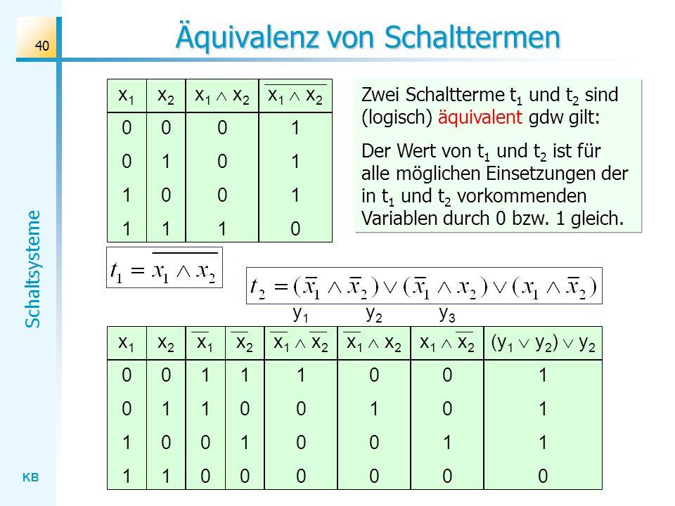 KB Schaltsysteme 40 Äquivalenz von Schalttermen x 1 x 2 0 1 0 x10011x10011 x20101x20101 x 1 x 2 1 0 x11100x11100 x21010x21010 x 1 x 2 0 1 0 (y 1 y 2 )