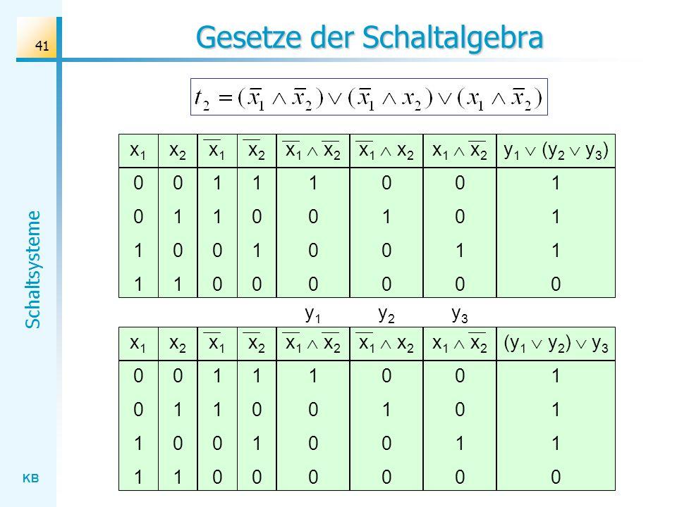 KB Schaltsysteme 41 Gesetze der Schaltalgebra x 1 x 2 0 1 0 x10011x10011 x20101x20101 x 1 x 2 1 0 x11100x11100 x21010x21010 x 1 x 2 0 1 0 (y 1 y 2 ) y 3 1 0 y1y1 y2y2 y3y3 x 1 x 2 0 1 0 x10011x10011 x20101x20101 x 1 x 2 1 0 x11100x11100 x21010x21010 x 1 x 2 0 1 0 y 1 (y 2 y 3 ) 1 0