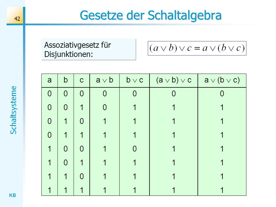 KB Schaltsysteme 42 Gesetze der Schaltalgebra a00001111a00001111 b00110011b00110011 a b 0 1 c01010101c01010101 (a b) c 0 1 b c 0 1 0 1 a (b c) 0 1 Assoziativgesetz für Disjunktionen: