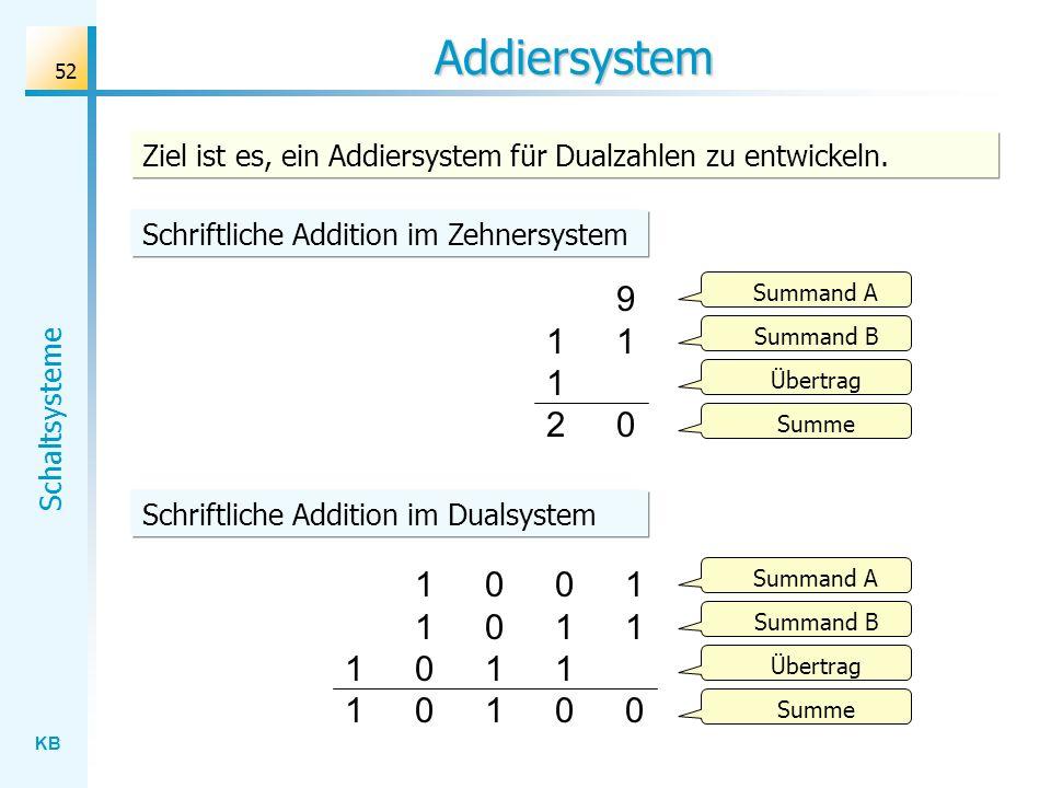 KB Schaltsysteme 52 Addiersystem 112 112 910910 01100110 110110 11001100 001100111 Summand A Summand B Übertrag Summe Ziel ist es, ein Addiersystem für Dualzahlen zu entwickeln.