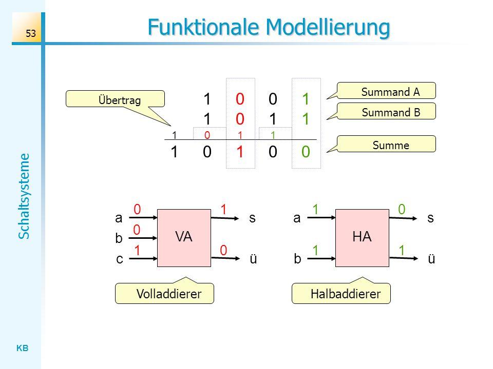 KB Schaltsysteme 53 Funktionale Modellierung 01100110 110110 11001100 001100111 Summand A Summand B Übertrag Summe HA a b s 1 1 ü 0 1 VA a c s 0 1 ü 1 0 b 0 VolladdiererHalbaddierer