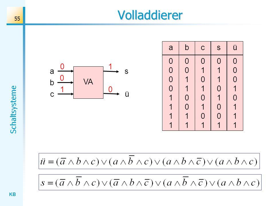 KB Schaltsysteme 55 c01010101c01010101 Volladdierer a00001111a00001111 b00110011b00110011 s01101001s01101001 ü00010111ü00010111 VA a c s 0 1 ü 1 0 b 0