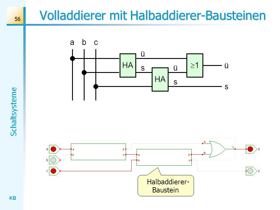 KB Schaltsysteme 56 Volladdierer mit Halbaddierer-Bausteinen ab HA 1 c s ü s ü ü s Halbaddierer- Baustein