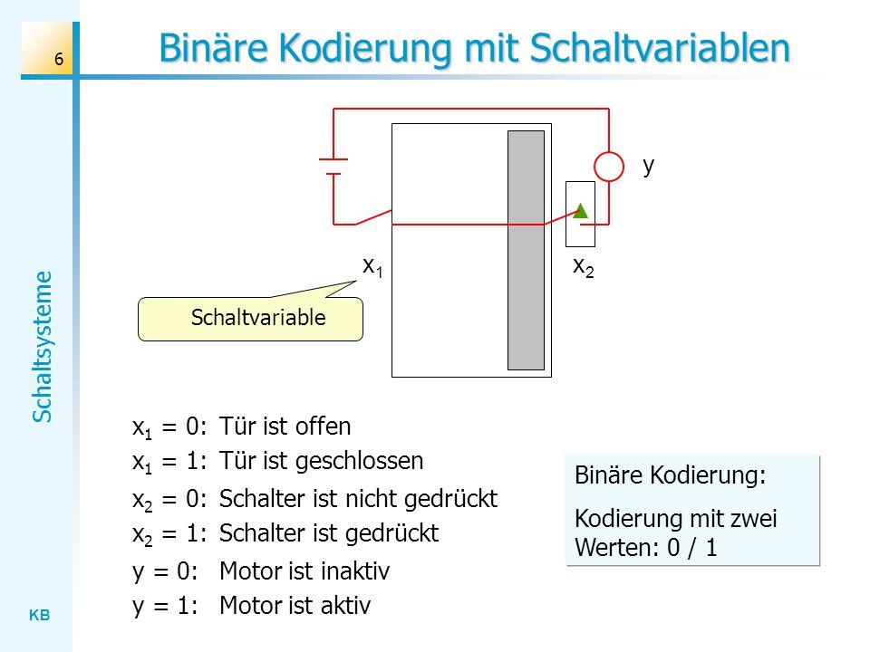 KB Schaltsysteme 6 Binäre Kodierung mit Schaltvariablen x1x1 x2x2 y x 1 = 0: Tür ist offen x 1 = 1: Tür ist geschlossen x 2 = 0: Schalter ist nicht gedrückt x 2 = 1: Schalter ist gedrückt y = 0: Motor ist inaktiv y = 1: Motor ist aktiv Schaltvariable Binäre Kodierung: Kodierung mit zwei Werten: 0 / 1