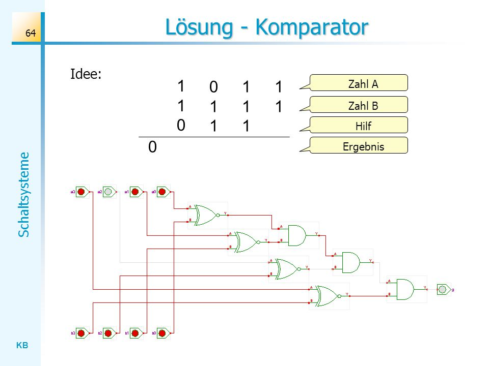 KB Schaltsysteme 64 Lösung - Komparator Idee: 1111111 110110 011011 Zahl A Zahl B Hilf Ergebnis 0