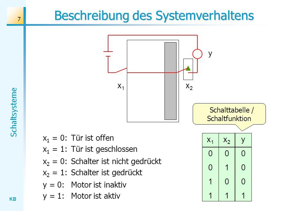 KB Schaltsysteme 8 Logische Deutung x1x1 x2x2 y x10011x10011 x20101x20101 y0001y0001 x 1 : Tür ist geschlossen x 2 : Schalter ist gedrückt y: Motor ist aktiv 0: falsch 1: wahr Aussagen Schaltfunktion Wahrheitswerte