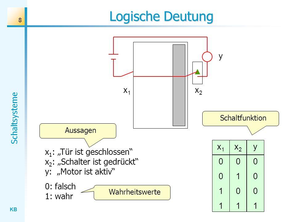 KB Schaltsysteme 8 Logische Deutung x1x1 x2x2 y x10011x10011 x20101x20101 y0001y0001 x 1 : Tür ist geschlossen x 2 : Schalter ist gedrückt y: Motor is