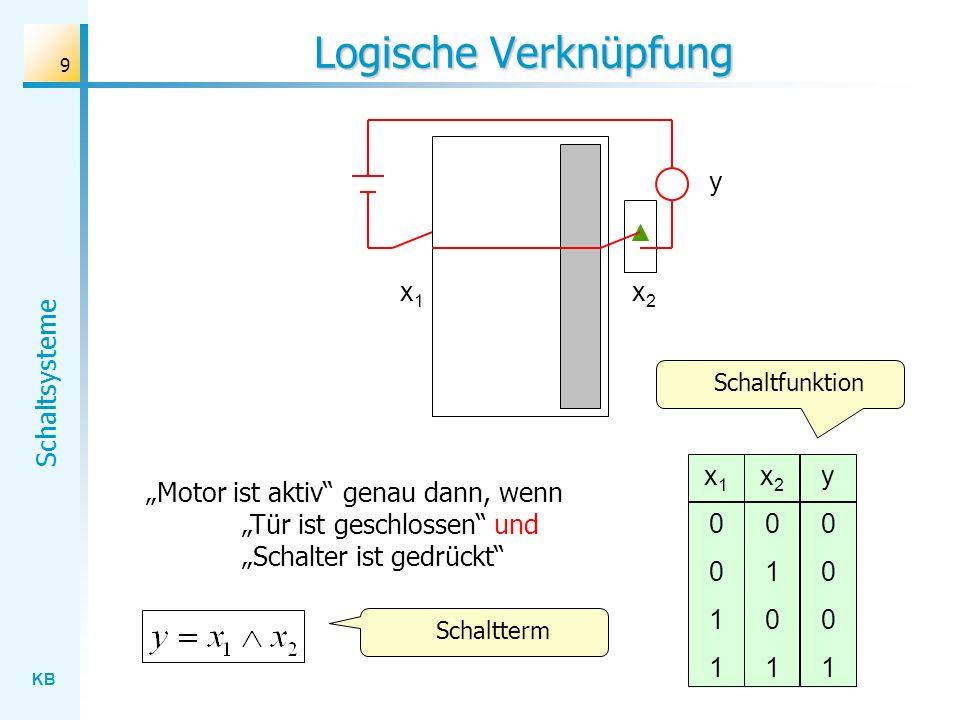 KB Schaltsysteme 9 Logische Verknüpfung x1x1 x2x2 y x10011x10011 x20101x20101 y0001y0001 Motor ist aktiv genau dann, wenn Tür ist geschlossen und Schalter ist gedrückt Schaltterm Schaltfunktion