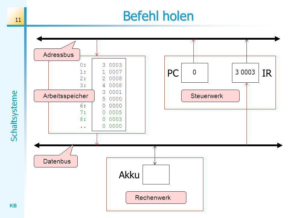 KB Schaltsysteme 11 Befehl holen Rechenwerk Datenbus Adressbus Akku PCIR 0:3 0003 1: 1 0007 2:2 0008 3: 4 0008 4:3 0001 5: 5 0000 6: 0 0000 7:0 0005 8:0 0003..0 0000 ArbeitsspeicherSteuerwerk 03 0003
