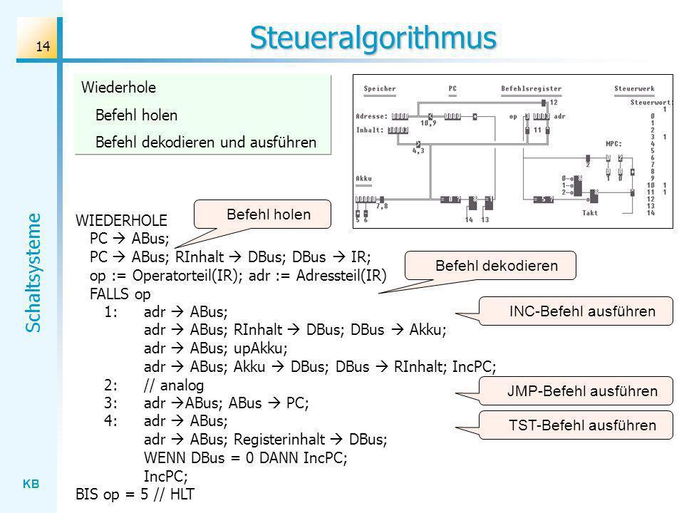 KB Schaltsysteme 14 Steueralgorithmus WIEDERHOLE PC ABus; PC ABus; RInhalt DBus; DBus IR; op := Operatorteil(IR); adr := Adressteil(IR) FALLS op 1: adr ABus; adr ABus; RInhalt DBus; DBus Akku; adr ABus; upAkku; adr ABus; Akku DBus; DBus RInhalt; IncPC; 2: // analog 3: adr ABus; ABus PC; 4: adr ABus; adr ABus; Registerinhalt DBus; WENN DBus = 0 DANN IncPC; IncPC; BIS op = 5 // HLT Befehl holen JMP-Befehl ausführen TST-Befehl ausführen INC-Befehl ausführen Befehl dekodieren Wiederhole Befehl holen Befehl dekodieren und ausführen