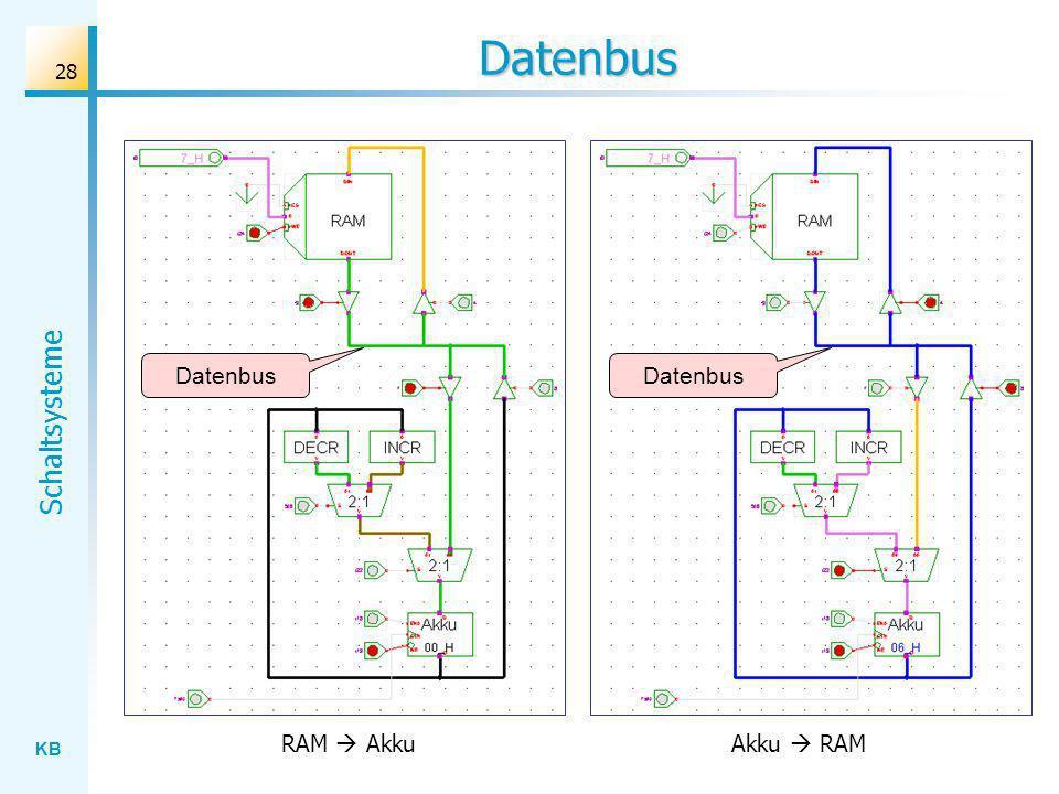 KB Schaltsysteme 28 Datenbus Datenbus RAM AkkuAkku RAM