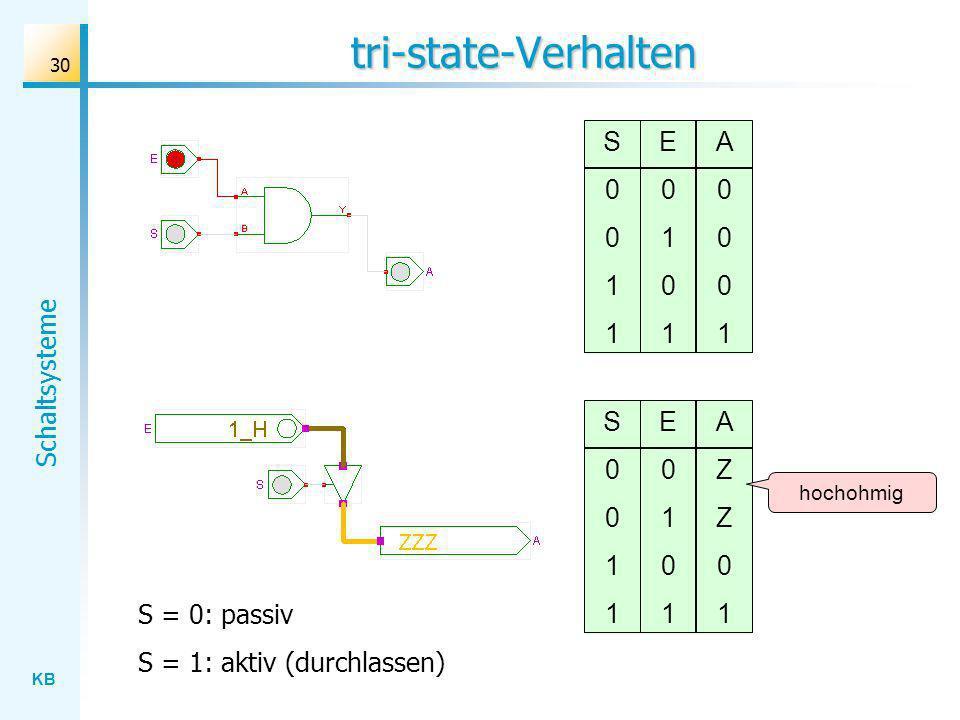 KB Schaltsysteme 30 tri-state-Verhalten S0011S0011 E0101E0101 A0001A0001 S0011S0011 E0101E0101 AZZ01AZZ01 hochohmig S = 0: passiv S = 1: aktiv (durchlassen)