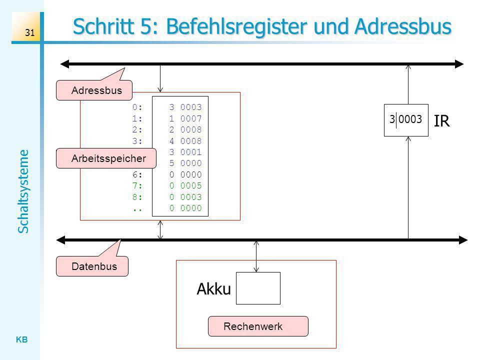 KB Schaltsysteme 31 Schritt 5: Befehlsregister und Adressbus Rechenwerk Datenbus Adressbus Akku IR 0:3 0003 1: 1 0007 2:2 0008 3: 4 0008 4:3 0001 5: 5 0000 6: 0 0000 7:0 0005 8:0 0003..0 0000 Arbeitsspeicher 3 0003