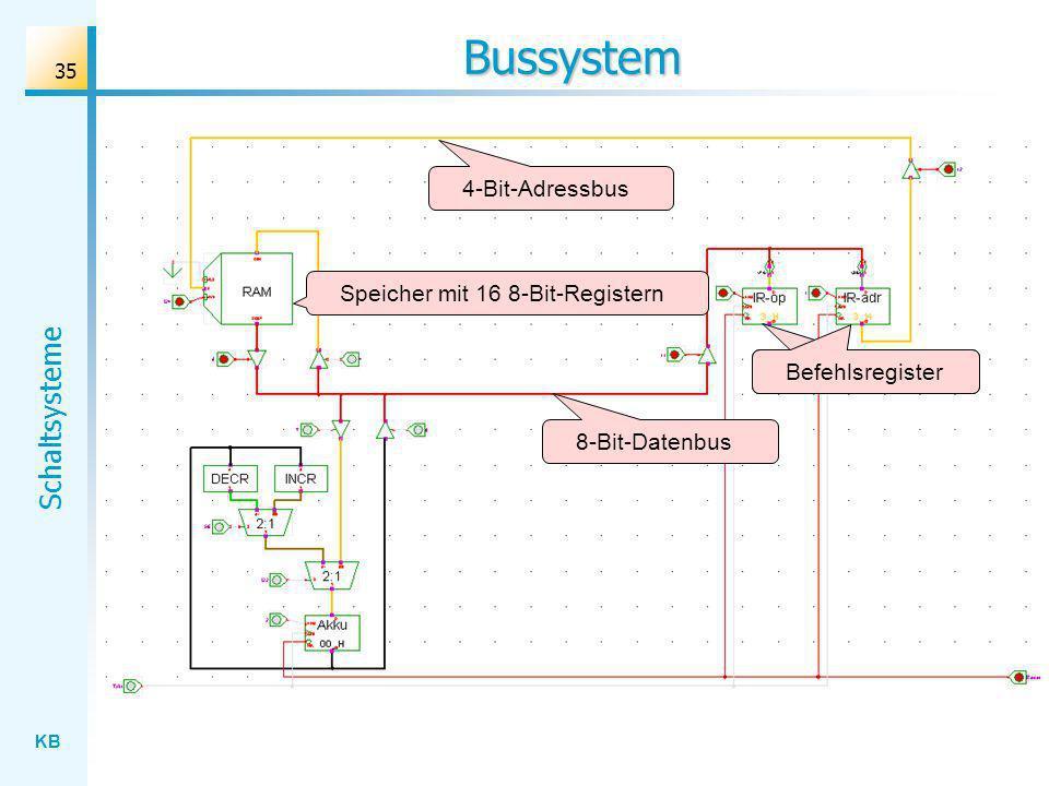 KB Schaltsysteme 35 Bussystem 8-Bit-Datenbus 4-Bit-Adressbus Befehlsregister Speicher mit 16 8-Bit-Registern
